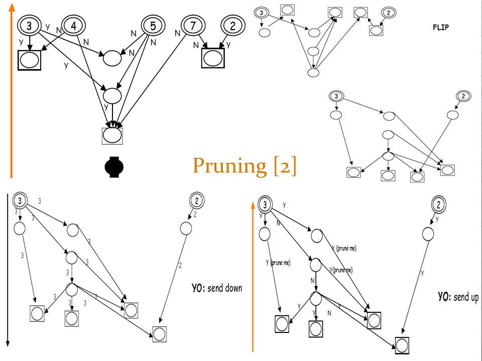 Pruning [2]